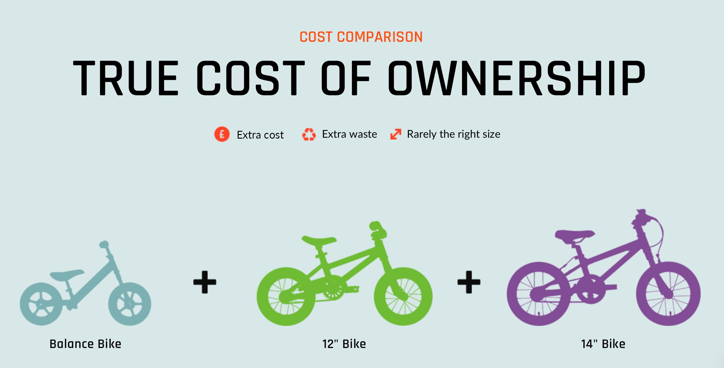 Comparing prices of kids bikes