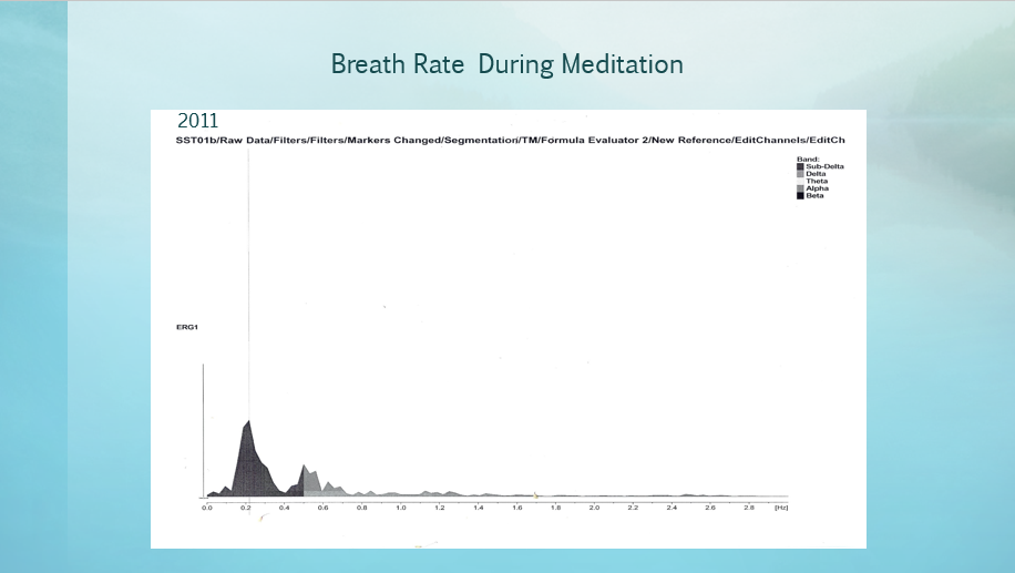 Breath Rate Med. 2011