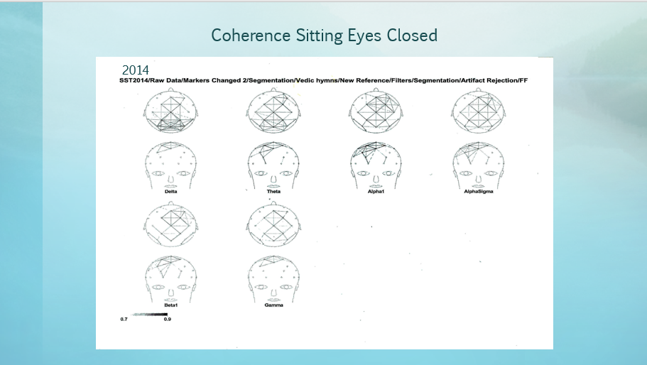 Coherence Eyes Closed 2014