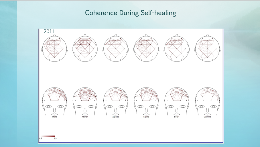 Coherence During Self Healing