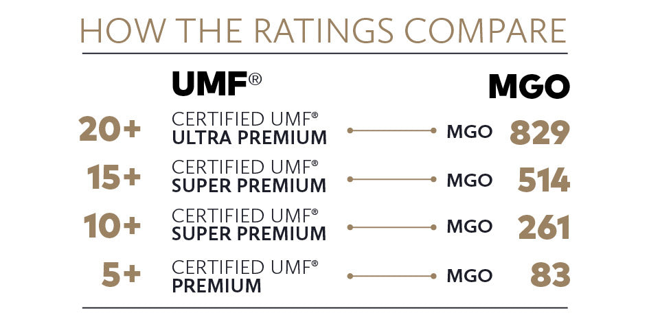 UMF ratings