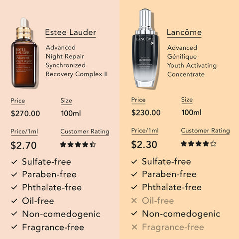 Estee Lauder Advanced Night Repair VS Lancome Genifique Youth Activating Concentrate