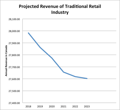 Projected Revenue of Retail Industry