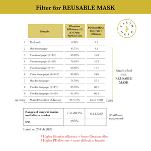Easy Wear Reusable Face Masks