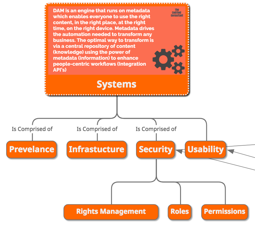 Digital Asset Management Gap Analysis Systems