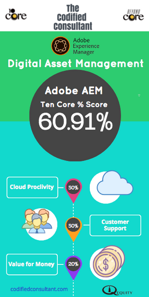 Adobe AEM Ten Core Digital Asset Management Score