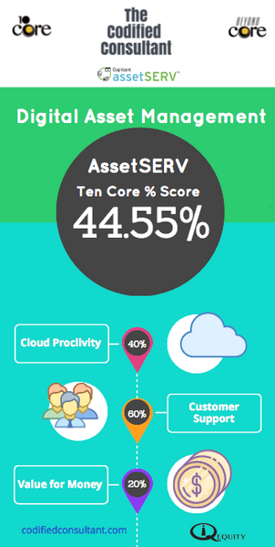 AssetSERV Ten Core Digital Asset Management Score