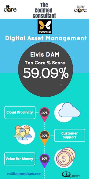 Elvis DAM Ten Core Digital Asset Management Score