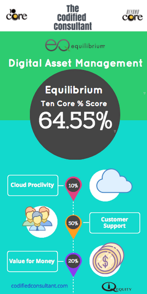 Equilibrium Digital Asset Management Vendor Report