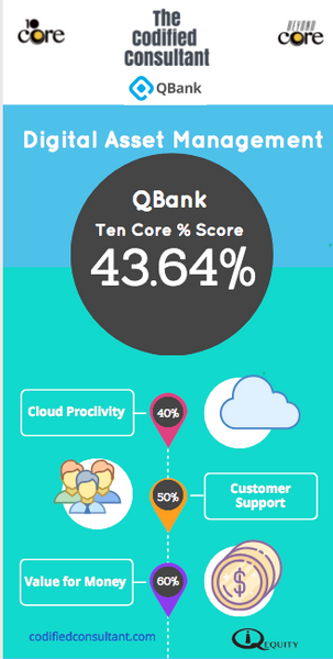 QBank Digital Asset Management Vendor Report