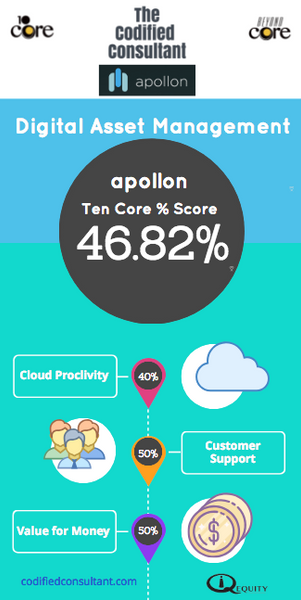 Apollon Ten Core Digital Asset Management Score