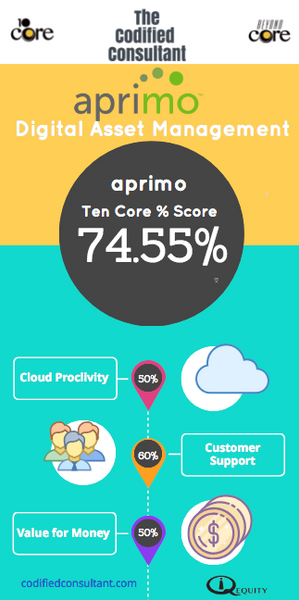 Aprimo Ten Core Digital Asset Management Score