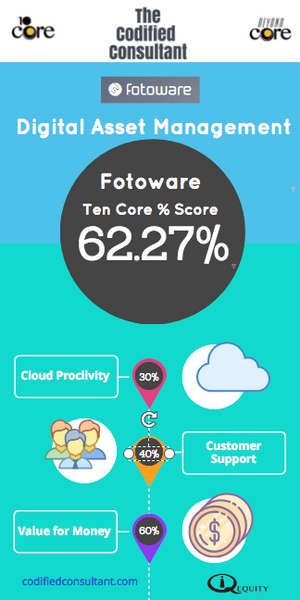 Fotoware Ten Core Digital Asset Management Score