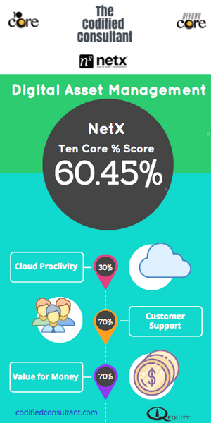 NetX Ten Core Digital Asset Management Score
