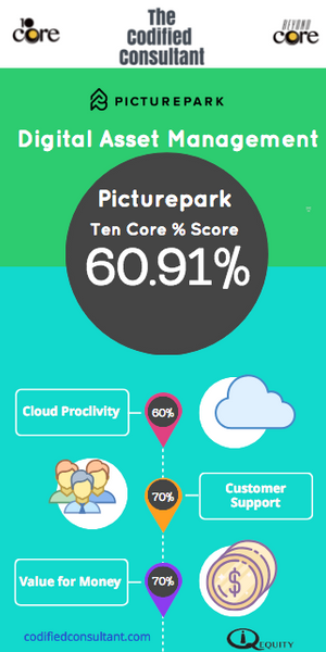 Picturepark Ten Core Digital Asset Management Score