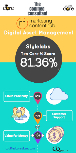 Stylelabs Ten Core Digital Asset Management Score