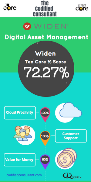 Widen Ten Core Digital Asset Management Score