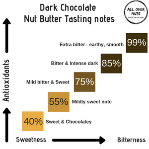 chocolate almond butter tasting notes
