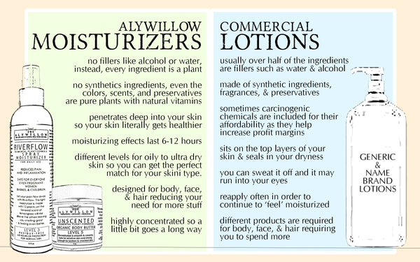 moisturizers vs lotions
