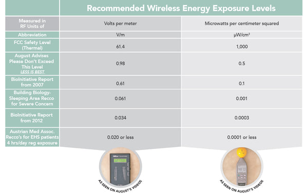 safe levels of Wireless EMF chart