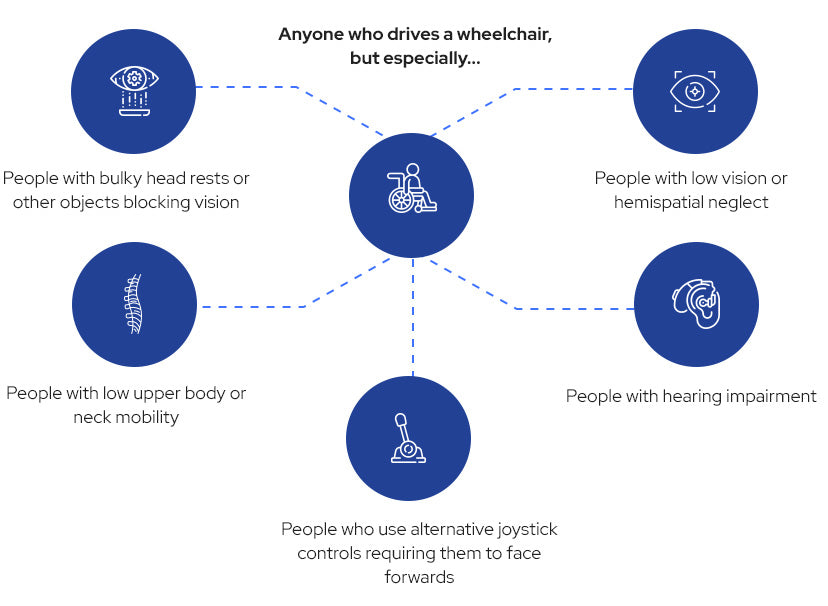 Anyone who drives a wheelchair, but especially those with bulky headrests or other objects blocking vision, low upper body or neck mobility, alternative joystick controls requiring them to face forwards, hearing impairment, low vision/hemispatial neglect