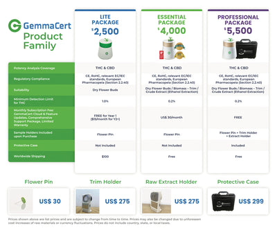 GemmaCert THC/CBD Smart Analysis testing device