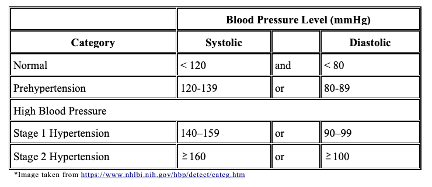 hypertension that are identified by their systolic and diastolic ranges