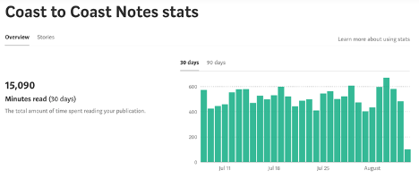 Six Months of Wasted Traffic and Effort on Medium