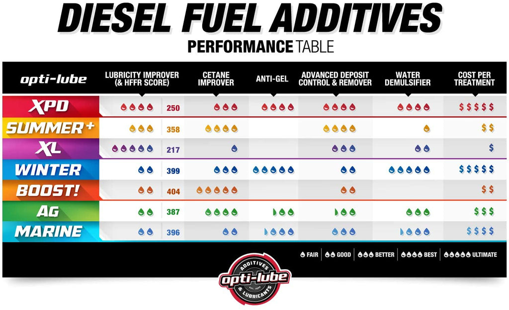 XPD All In One Diesel Fuel Additive (Red)