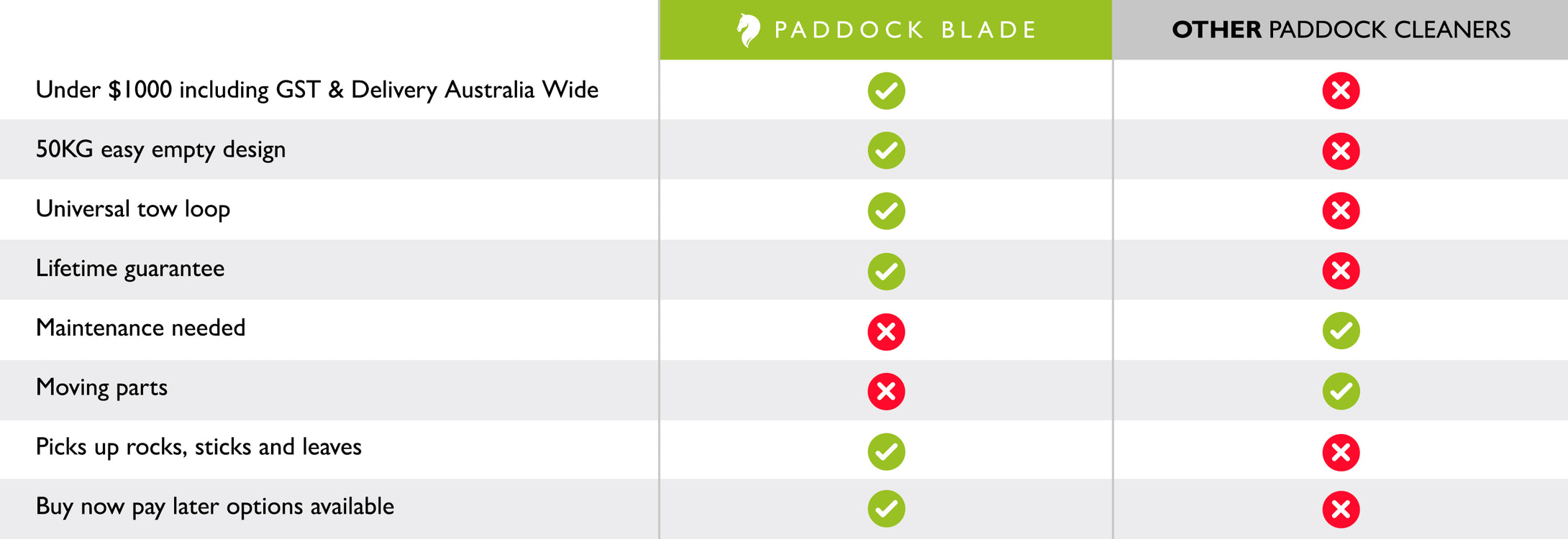 paddock blade comparison table