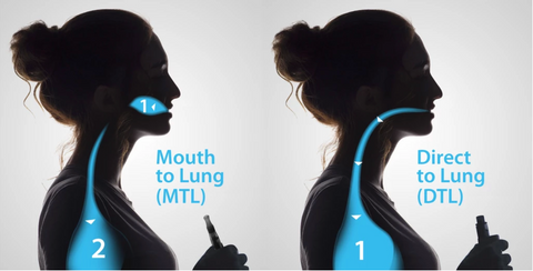 mouth to long vs direct to lung