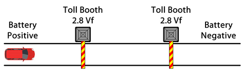 Two LED circuit depicted as a car attempting to move through two toll booths depicting forward voltage needed
