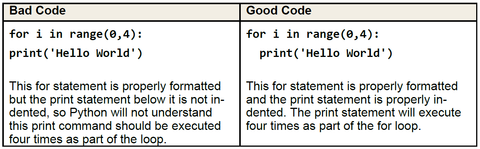 Proper formatting for writing loop code in Python