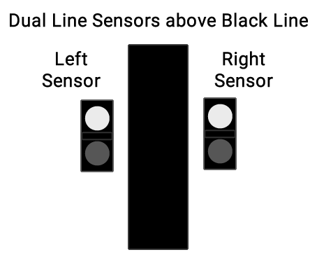 Image dipicting two line sensors on either side of a black line