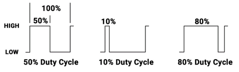Pulse Width Modulation Duty Cycle for Servos