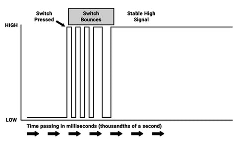 Switch Bounce Diagram