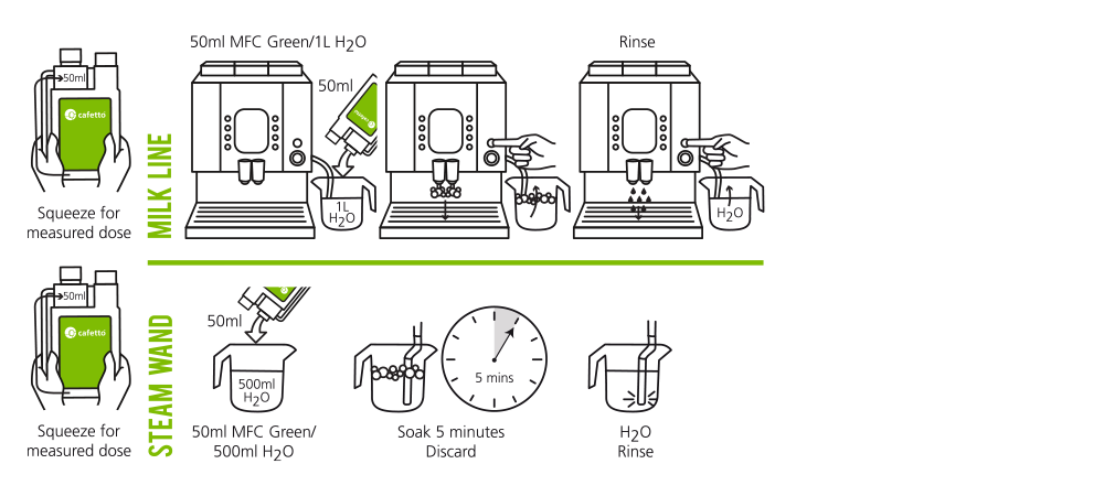 MFC cleaning pictogram