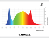 Jungle G2 LED Grow Light 240W