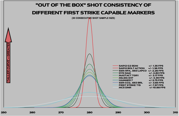MagFed Paintball Marker Consistency Chart.