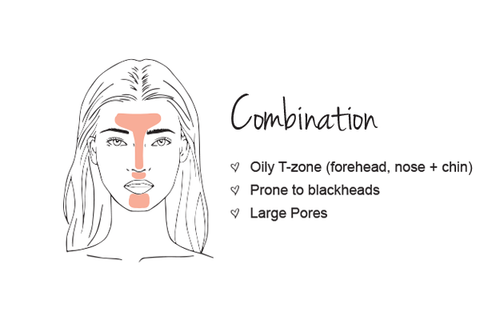 Combination skin types are the most common skin type found in people