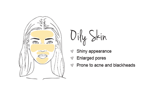 Oily skin types produce more facial oil than necessary because of their overactive sebaceous glands