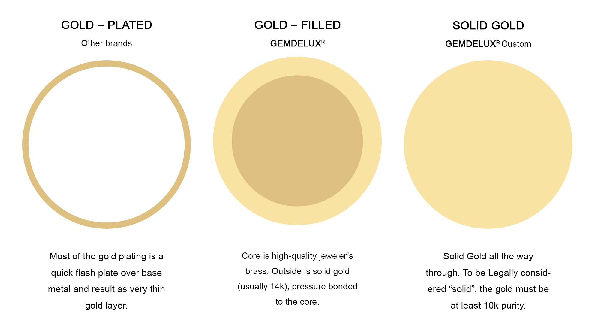 Difference Between Solid Gold, Gold Filled, and Gold Plated
