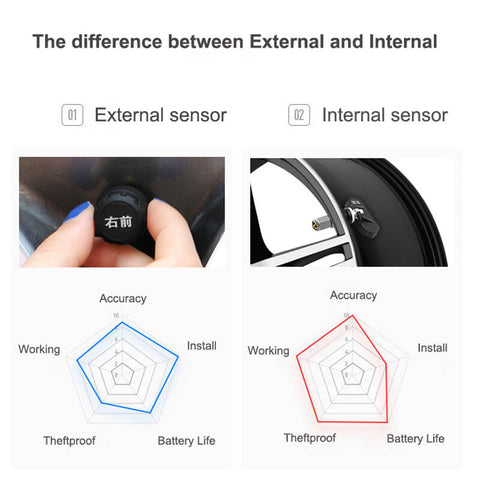How To Use Wireless Tire Pressure Monitoring System