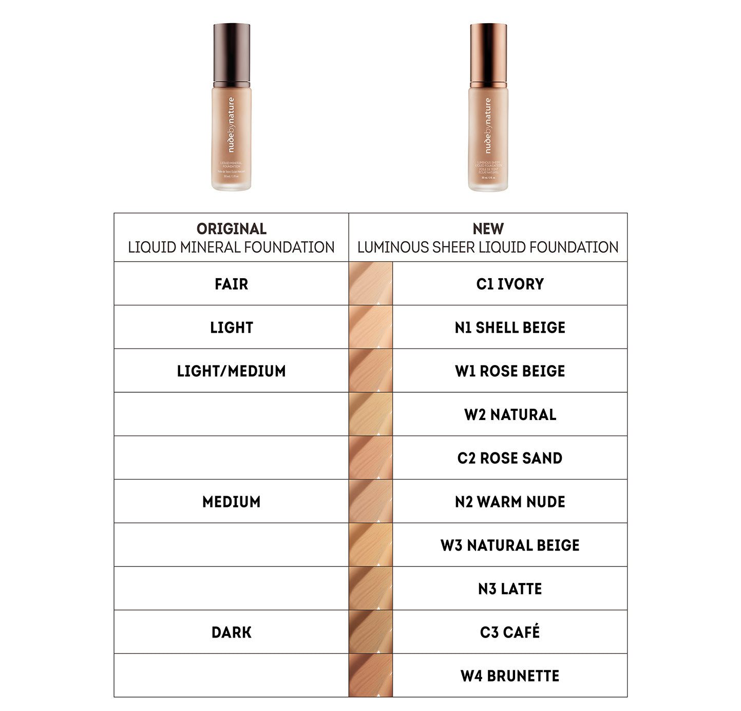 Luminous Sheer Liquid Foundation Shade Table