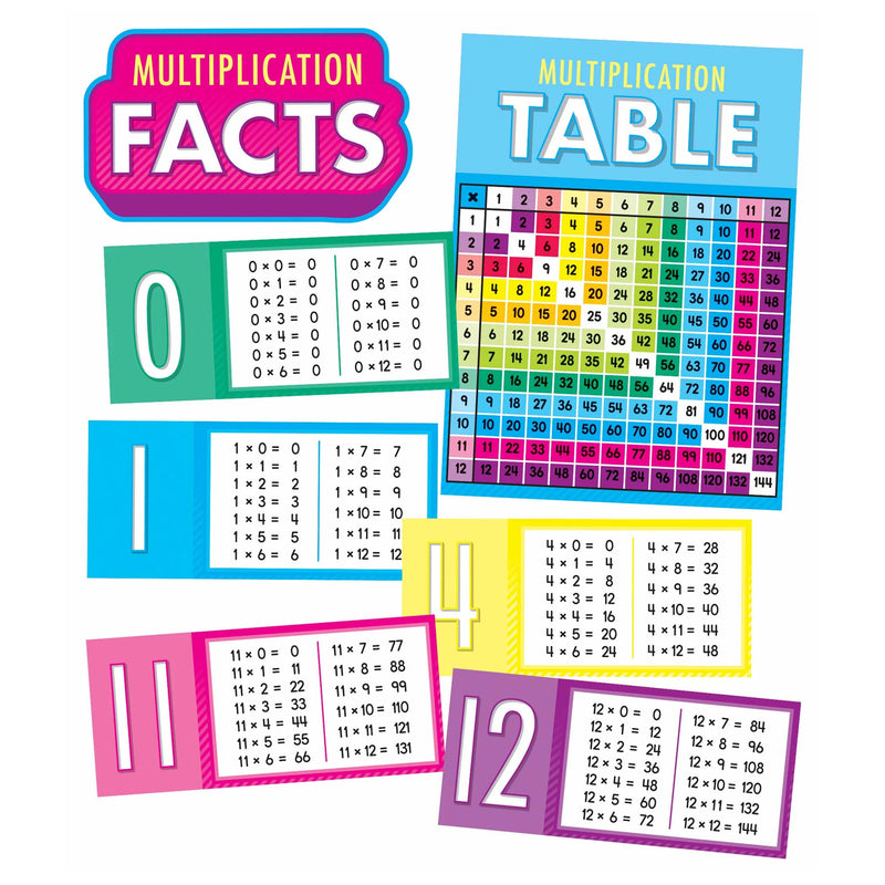 Multiplication Facts Bb Set