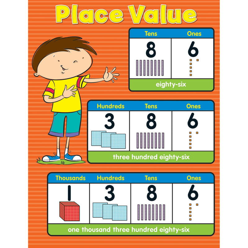 (6 Ea) Place Value Chartlet Gr K-5