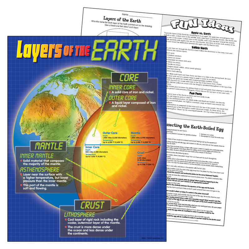(6 Ea) Chart Layers Of The Earth