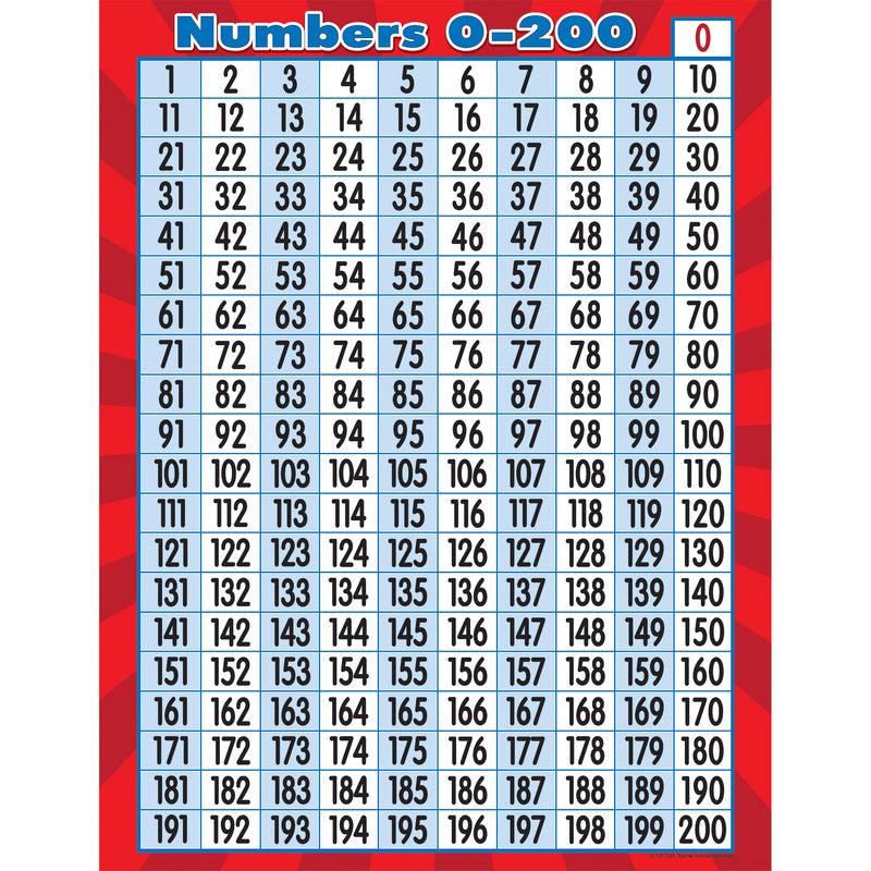 (6 Ea) Numbers 0 To 200 Chart