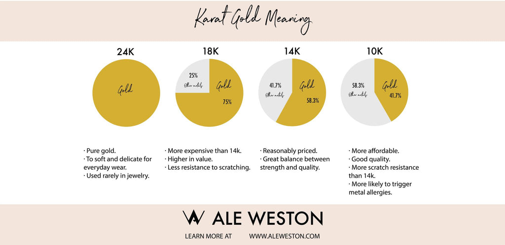 Ale Weston Karat Gold Meaning Chart Graphic