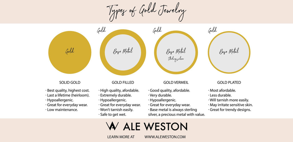 Ale Weston Types of Gold Jewelry